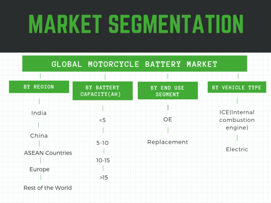 How is the motorcycle battery market segmented