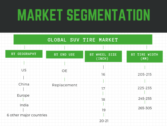 https://mobilityforesights.com/wp-content/uploads/2019/06/Market-Segmentation-Global-SUV-Tire-market by tire size, type, OE and replacement, geography