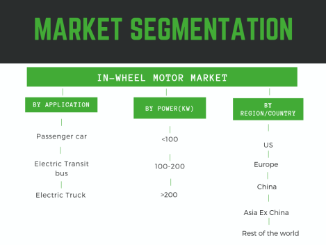 https://mobilityforesights.com/wp-content/uploads/2019/08/Market-Segmentation-Global-In-wheel-Motor-Market segmentation by power, geography, application