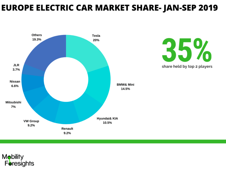 Tesla has 20% market share of Europe electric car market followed by BMW& MIni with 14.5% market share. VW group is trailing behind