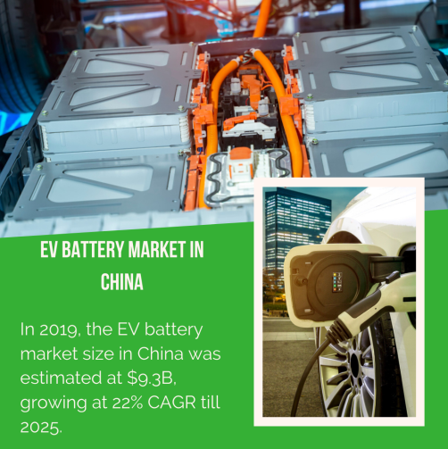 Info Graphic: Electric Vehicle Battery Market in China
