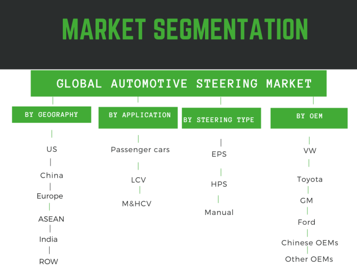 Infographic: Automotive Steering System Market
