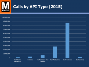 Calls by API type
