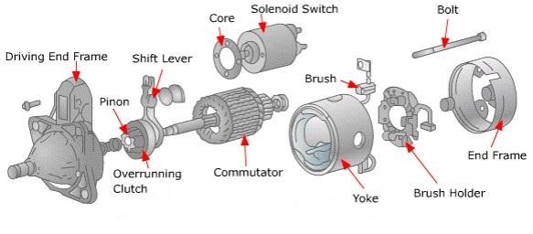 gambar sistem dasar starter mobil