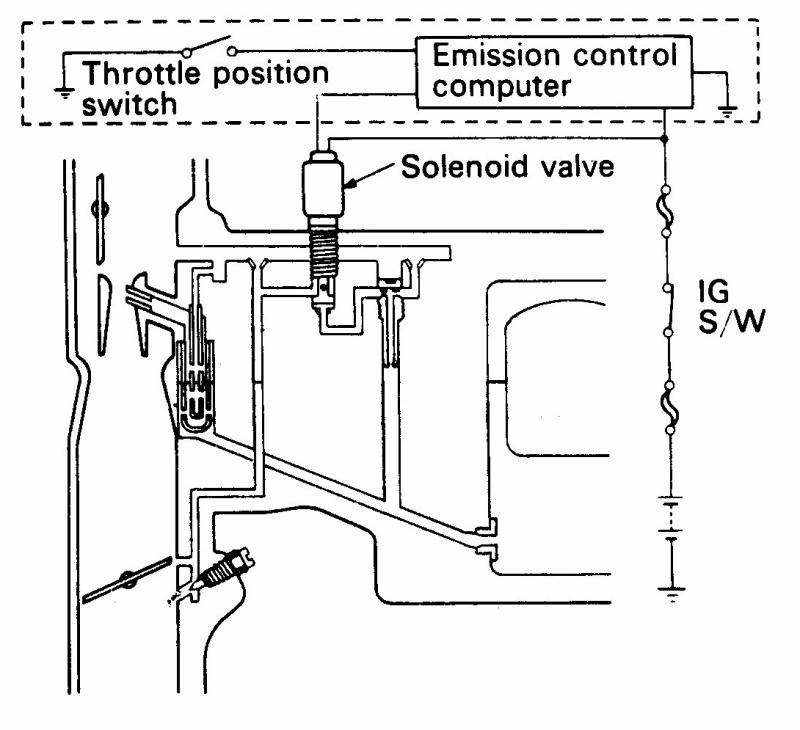 ganbar solenoid karburator