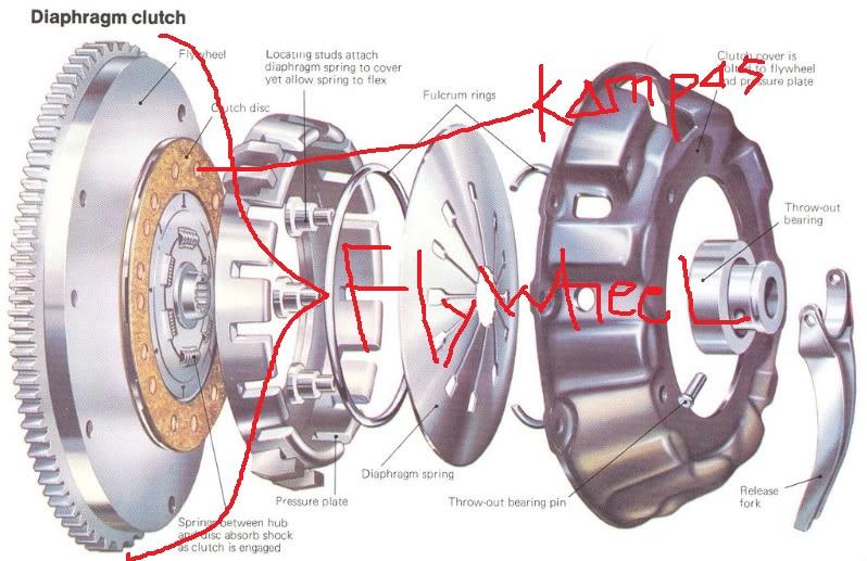 posisi flywheel di dalam mobil