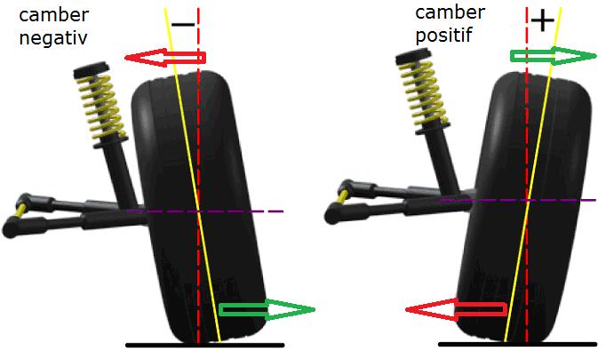 pengertian sudut camber