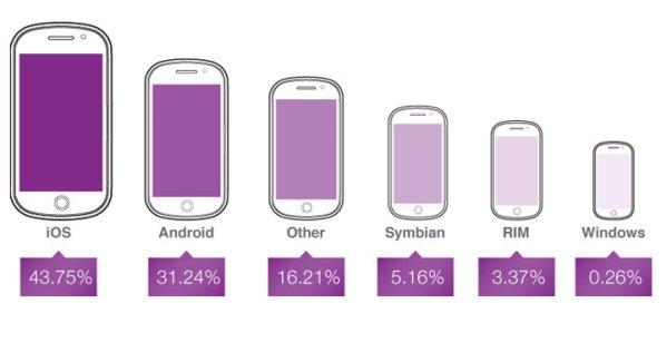 Reklamy mobilne najczęściej na iPadzie