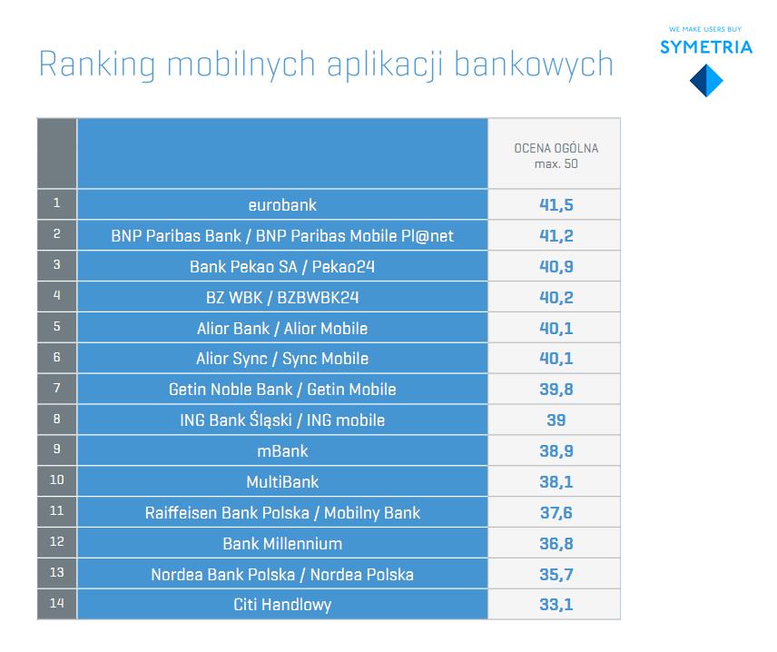 tabela_z_wynikami_rankingu_symetrii