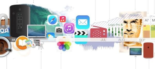 Rok 2013 w Apple na jednej infografice