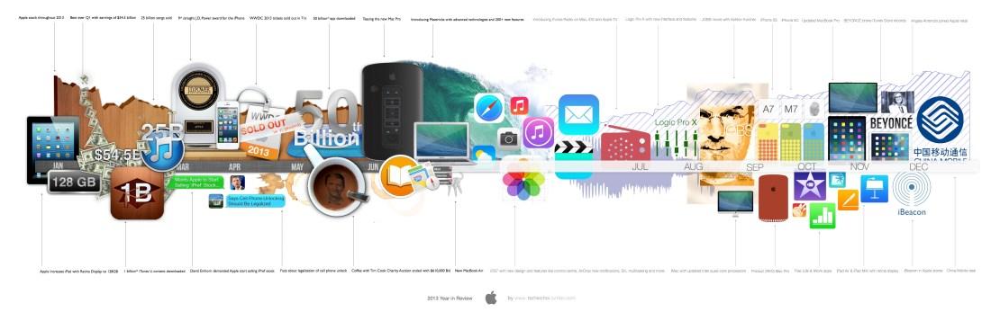 Rok 2013 w Apple