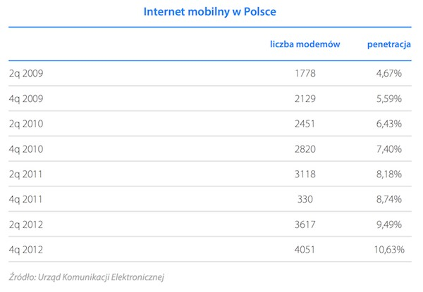Internet mobilny w Polsce