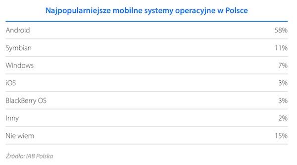 Najpopularniejsze mobilne systemy operacyjne w Polsce