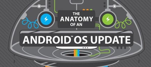 Powolny proces aktualizacji Androida – infografika HTC