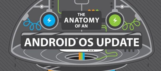 Proces aktualizacji Androida przez HTC