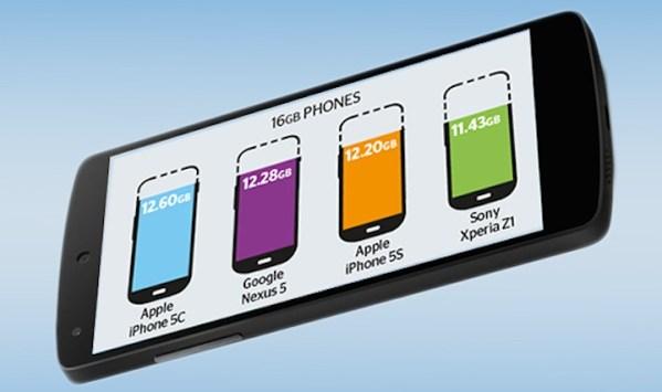 Ile naprawdę pamięci użytkowej mają 16 GB smartfony?