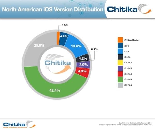 iOS 7.0.6 zainstalowany już na 26% iUrządzeń