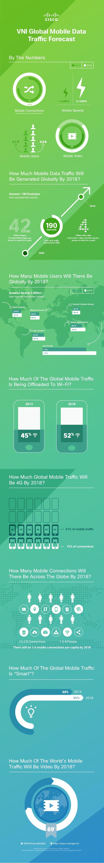 Ruch w sieciach mobilnych