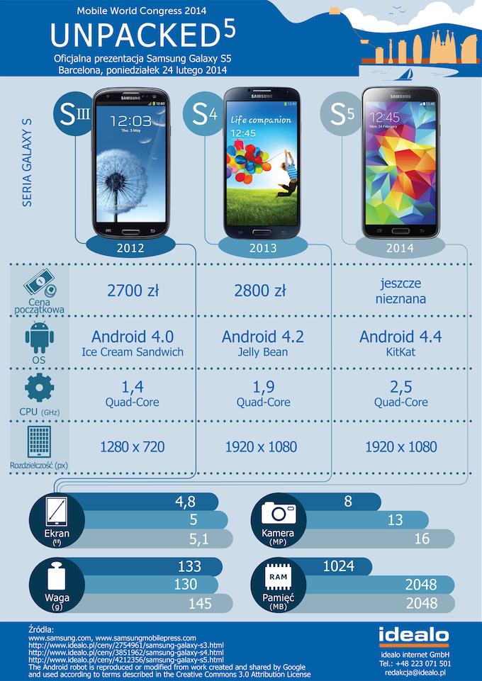 Samsung Galaxy S5 - infografika