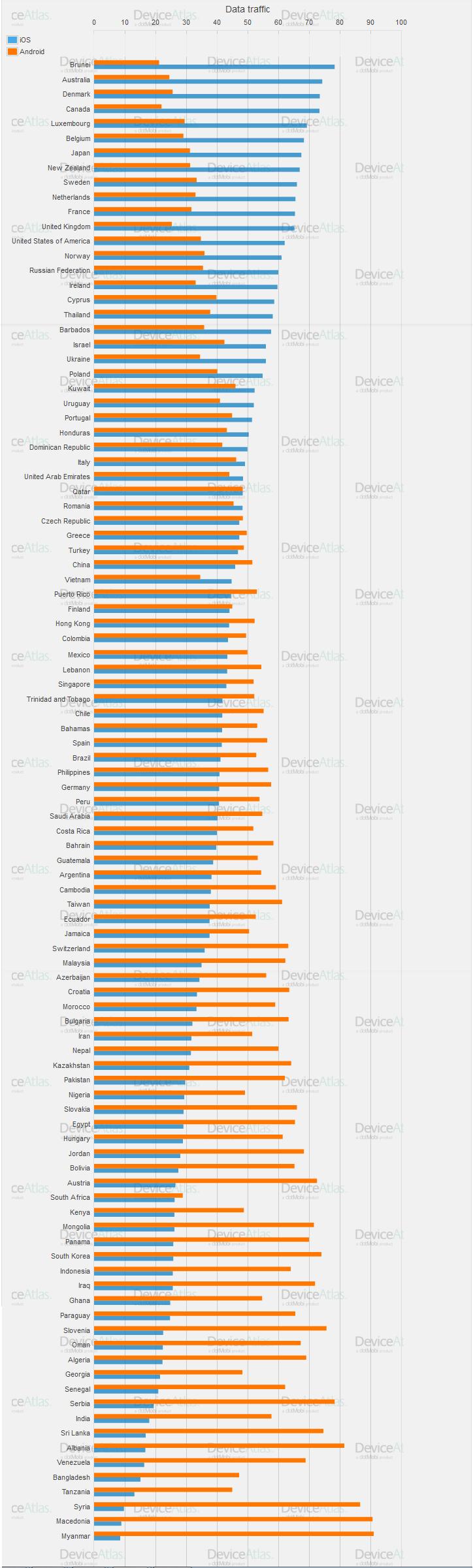 iOS vs Android w poszczególnych państwach świata