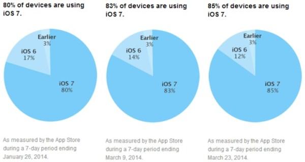 Już na 85% iUrządzeń zainstalowany jest iOS 7