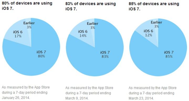 iOS 7 - 85%