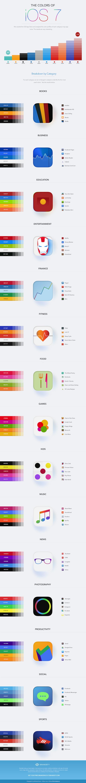 INFOGRAFIKA: Najpopularniejsze kolory używane w aplikacjach na iOS-a 7