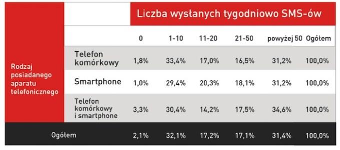 Rodzaj posiadanego aparatu telefonicznego a liczba wysyłanych  tygodniowo SMS-ów