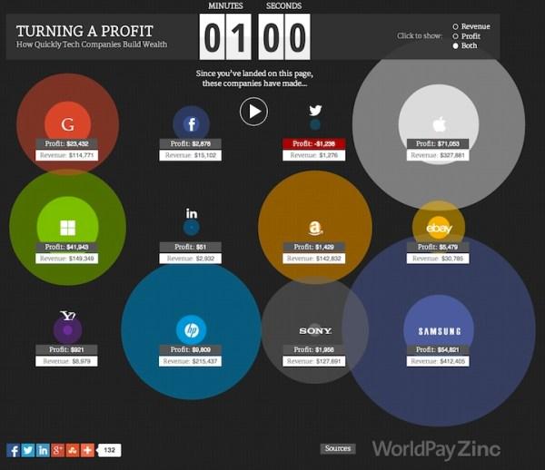Interaktywna grafika zysków firm technologicznych