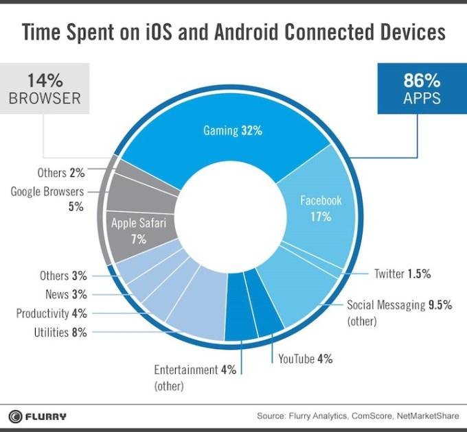 Jak spędzają czas ze smartfonem użytkownicy Androida i iOS-a