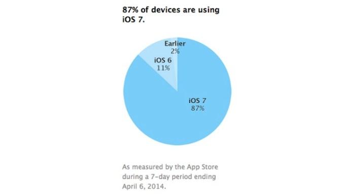 iOS 7 na 87% urządzeń z iOS-em