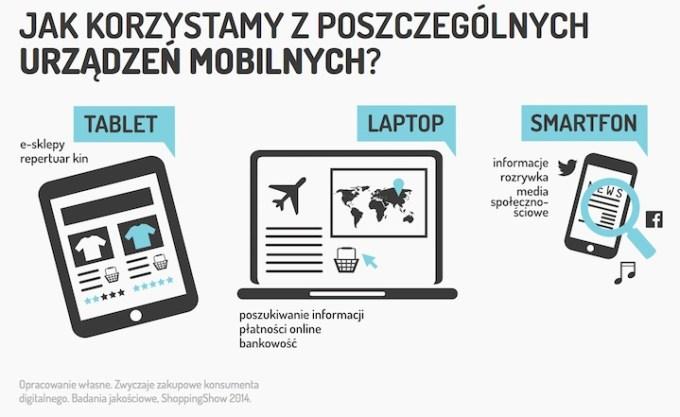 Jak korzystamy z urządzeń mobilnych?
