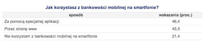 Jak korzystasz z bankowości mobilnej na smartfonie?