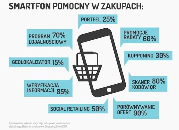 Badanie: zwyczaje zakupowe konsumenta digitalnego