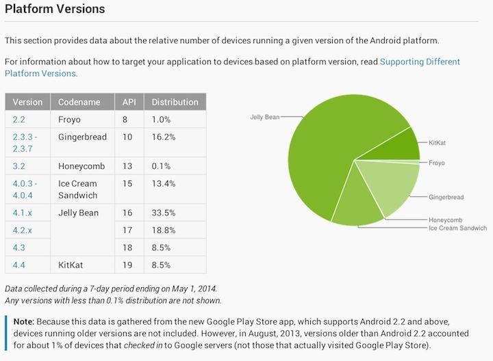 Fragmentacja Androida do 1 maja 2014 r.