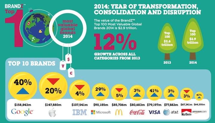 BrandZ™ Top 100 Most Valuable Global Brands 2014