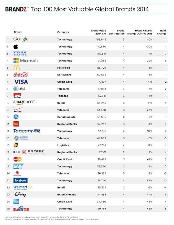 TOP 25 najcenniejszych marek na świecie w 2014 roku