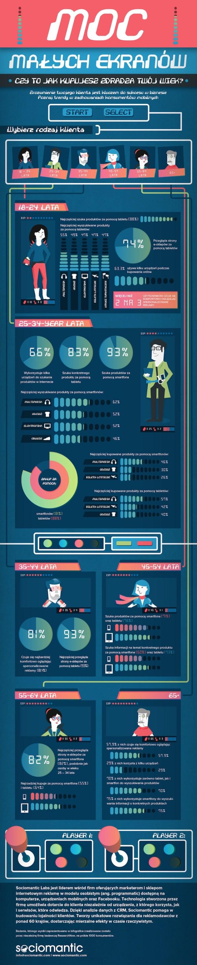 Infografika: Moc małych ekranów