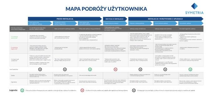 """Mapa podroży użytkownika (źródło: Symetria raport {Mobilne aplikacje bankowe: Bariery"""""""