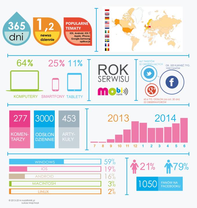 Rok serwisu mobiRANK.pl na infografice