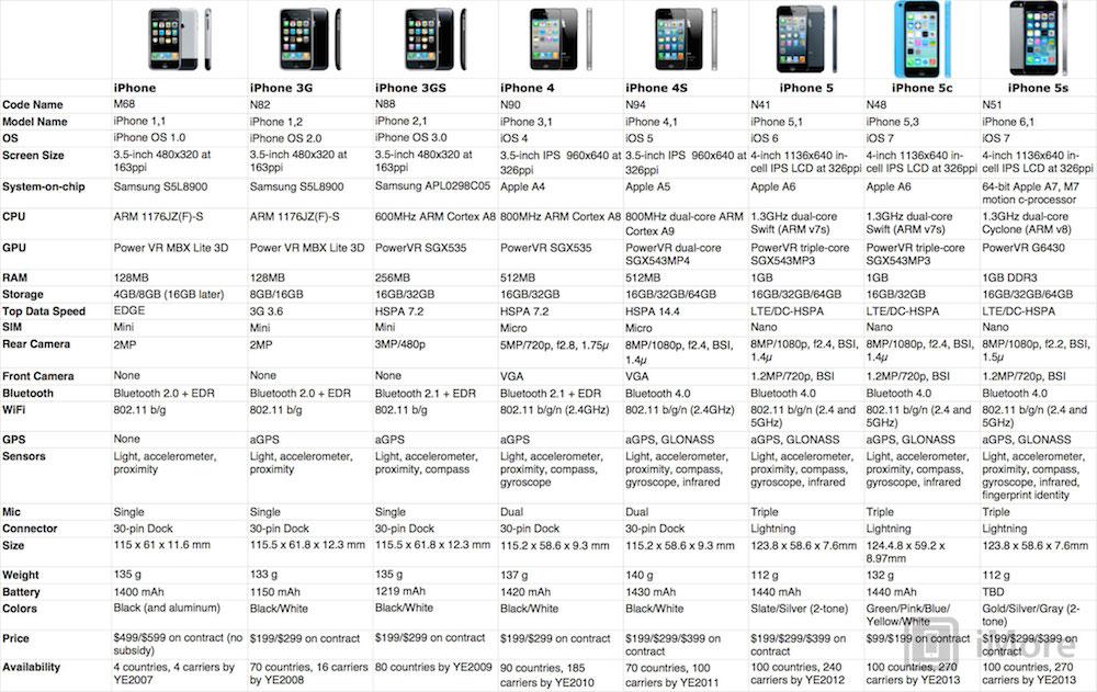 Historia iPhone'a