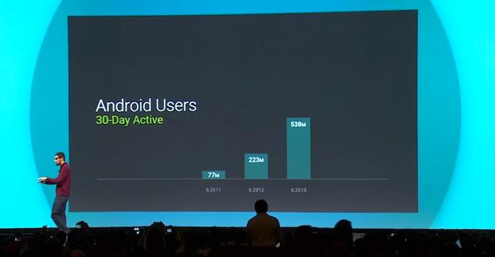 wzrost liczby użytkowników Androida