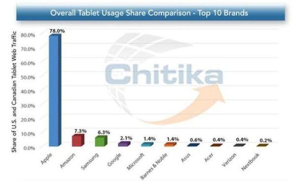 iPad wygrywa w przeglądaniu stron WWW
