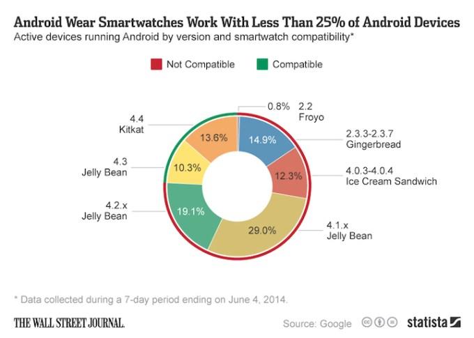 Zegarki z Android Wear współpracują z mniej niż 25 proc. urządzeń z Androidem
