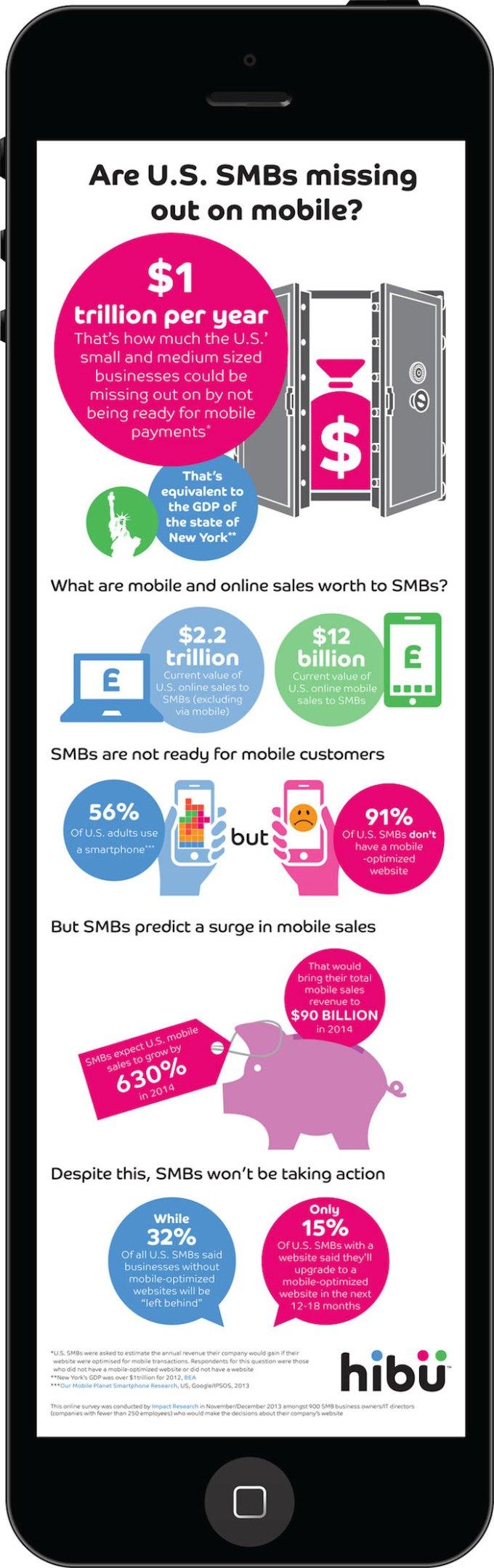 Dlaczego firmy muszą mieć mobilne strony internetowe?