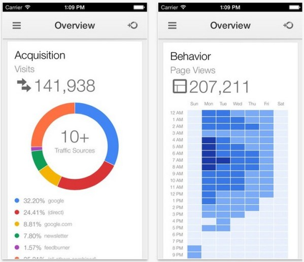 Google Analytics dostepne na iPhone'a