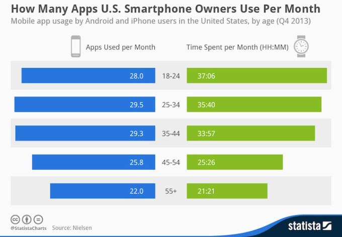 Ile aplikacji mobilnych i przez jaki czas używamy w ciągu miesiąca?
