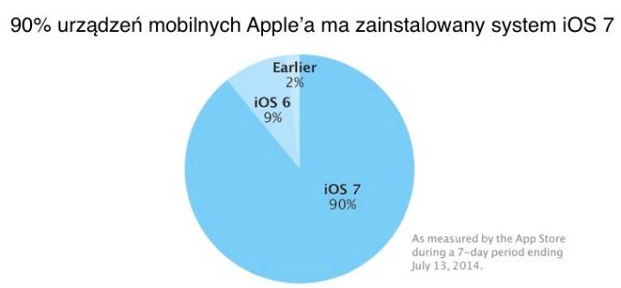 Udział systemu iOS 7 na 13 lipca 2014 r.