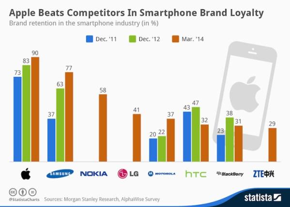 Użytkownicy iPhone'ów są najbardziej związani z marką