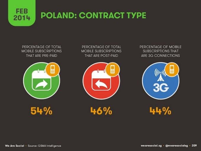 Typy kontraktów mobilnych w Polsce (2014)